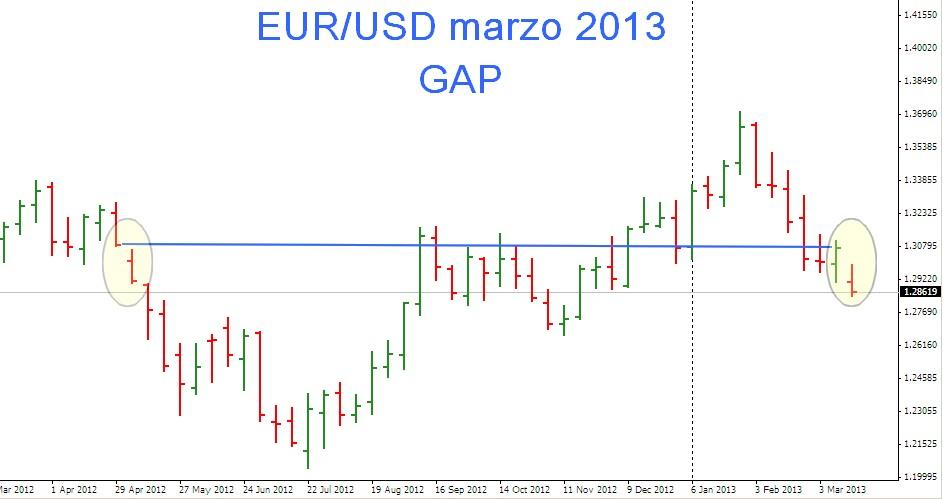euro dollaro marzo 2013 gap