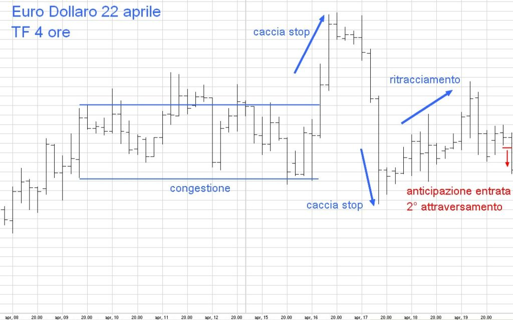 cambio euro dollaro 22 aprile