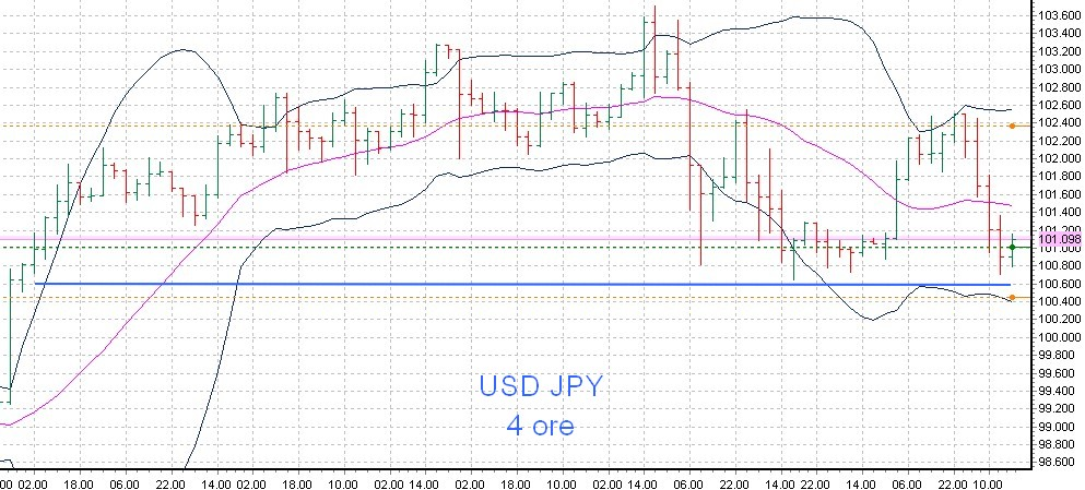 yen 29 30 maggio