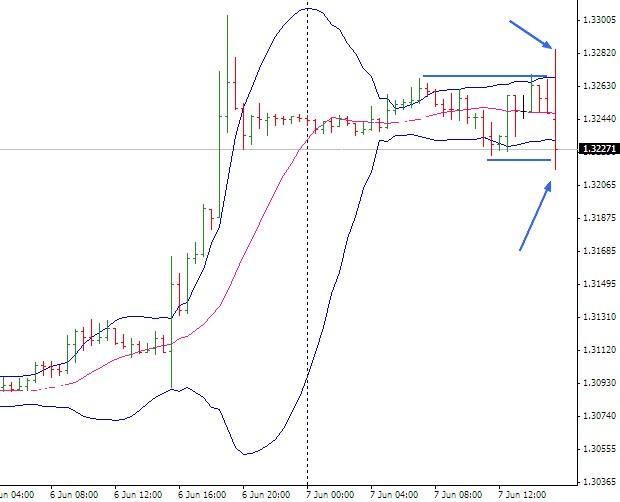 cambio euro dollaro caccia stop mani forti