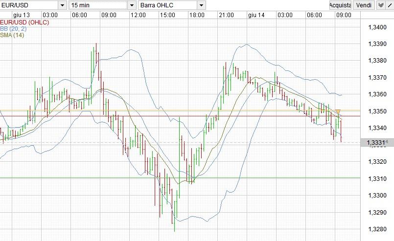 euro dollaro 14 giugno scalping