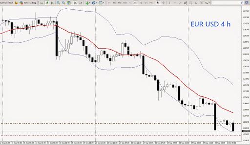 eurusd 4h