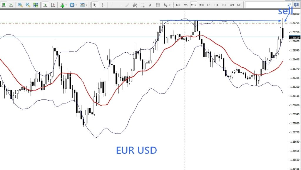 trading forex intraday